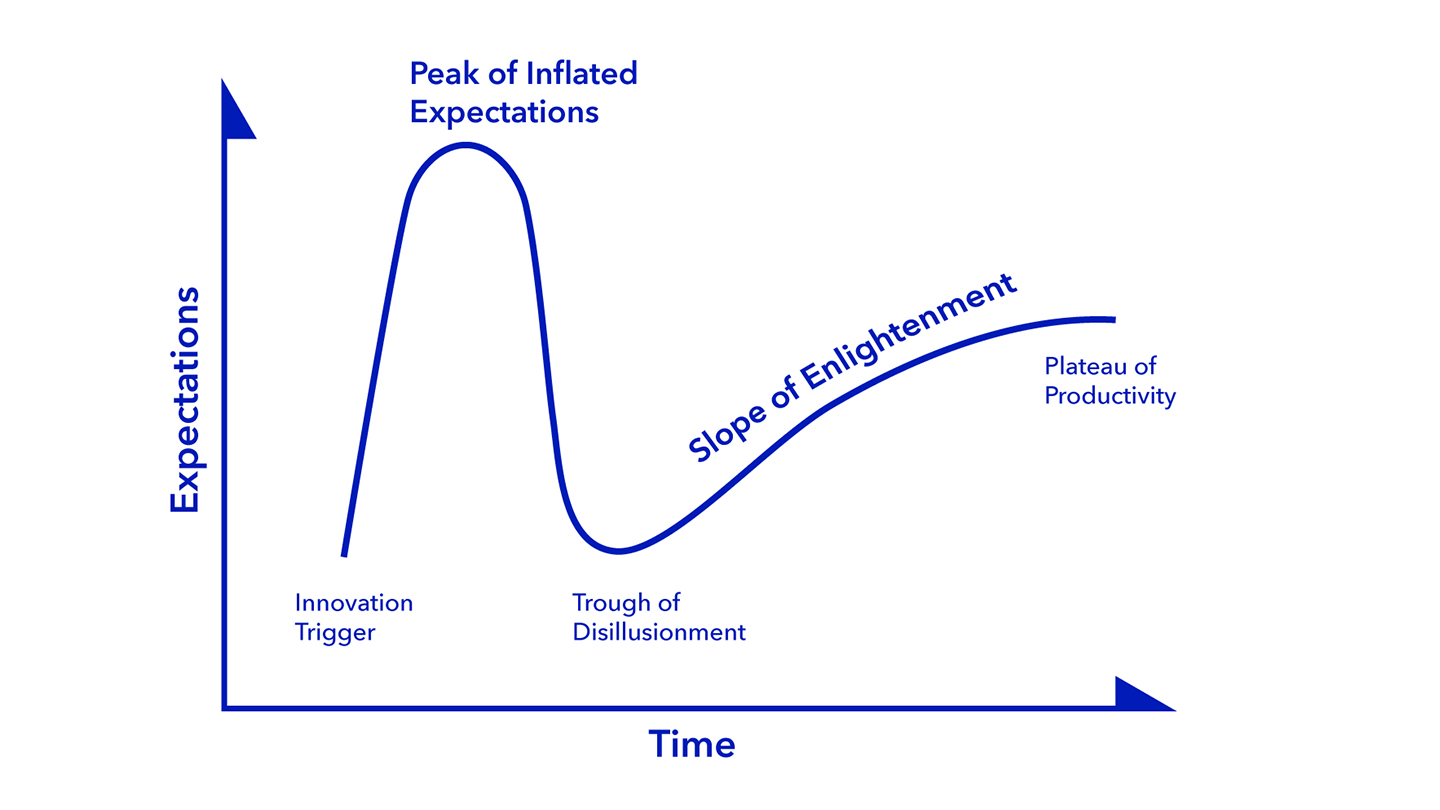 Gartner hype cycle graph