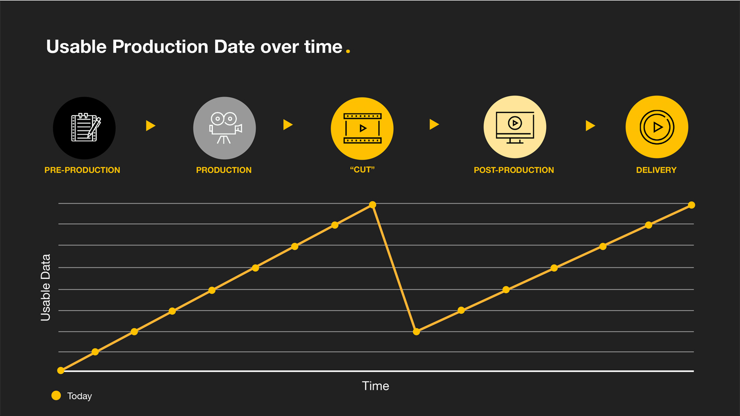 Usable Production Data over Time