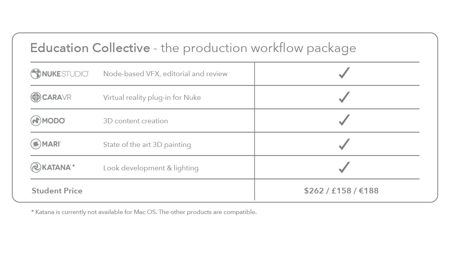 Student pricing for Production and Creation Collectives